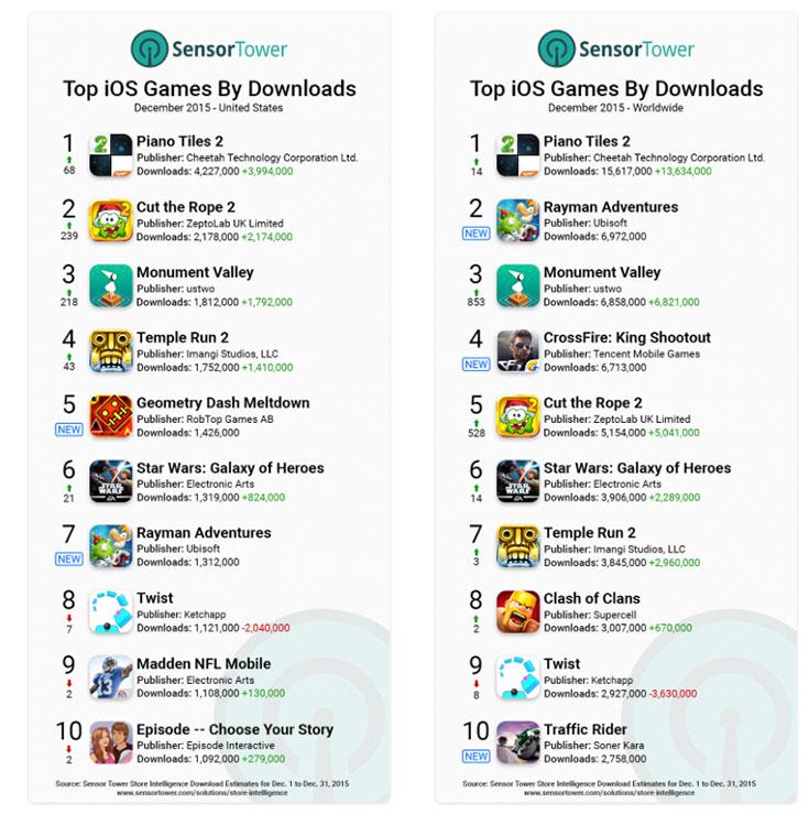 App Store Games Recenue