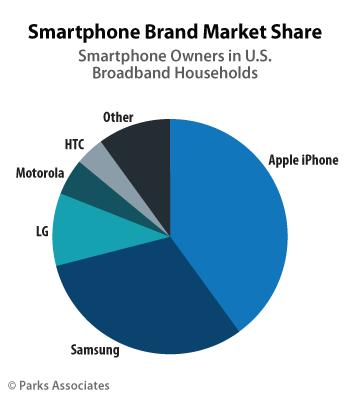 Smartphone Market Share scr1