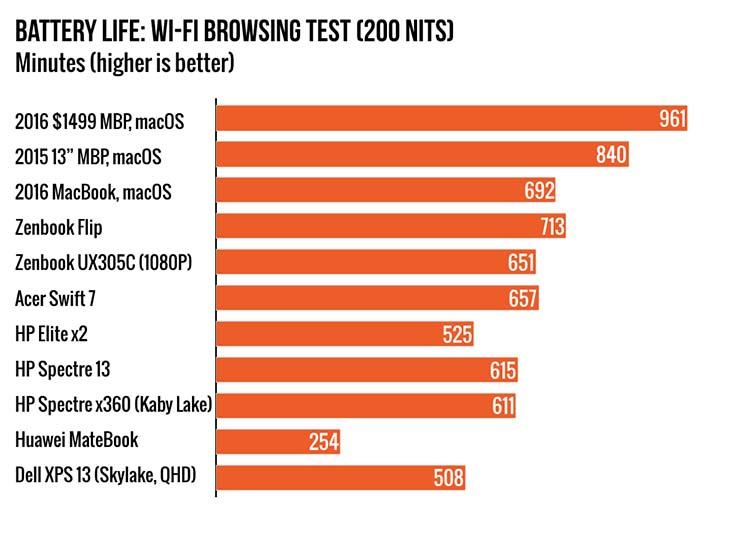 battery-life-test